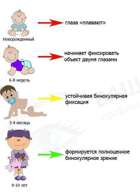 Формирование зрения у ребенка