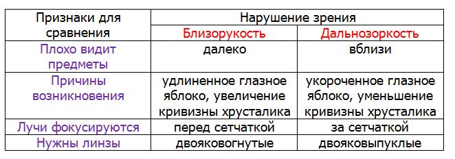 Сравнение близорукости и дальнозоркости