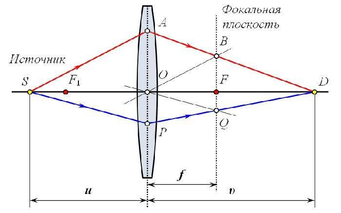 Определение оптической силой